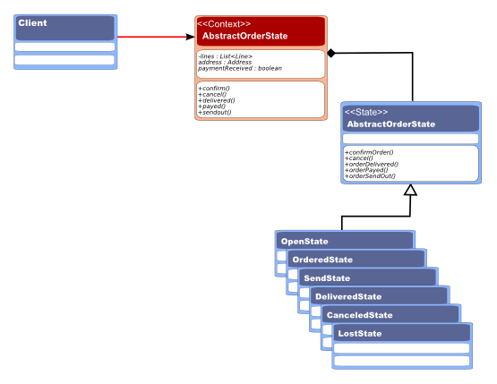 State Pattern Example - Class Diagram